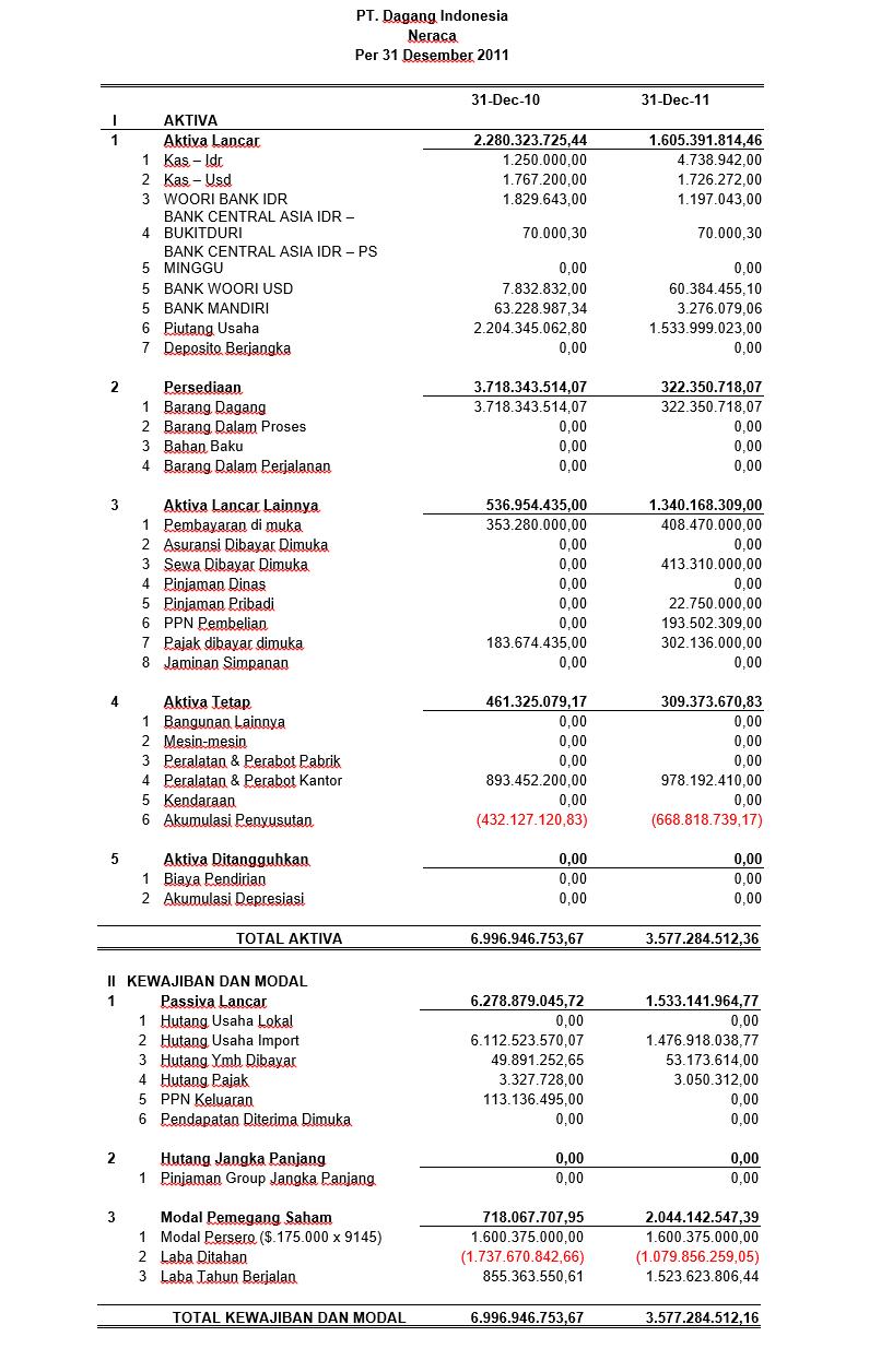 Contoh Laporan Keuangan Perusahaan Dagang Catatan Q