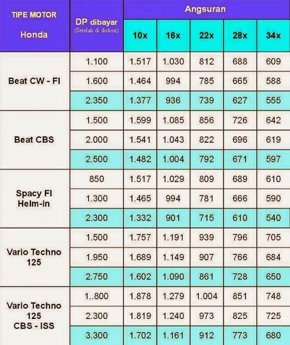 harga kredit motor beat spacy dan vario