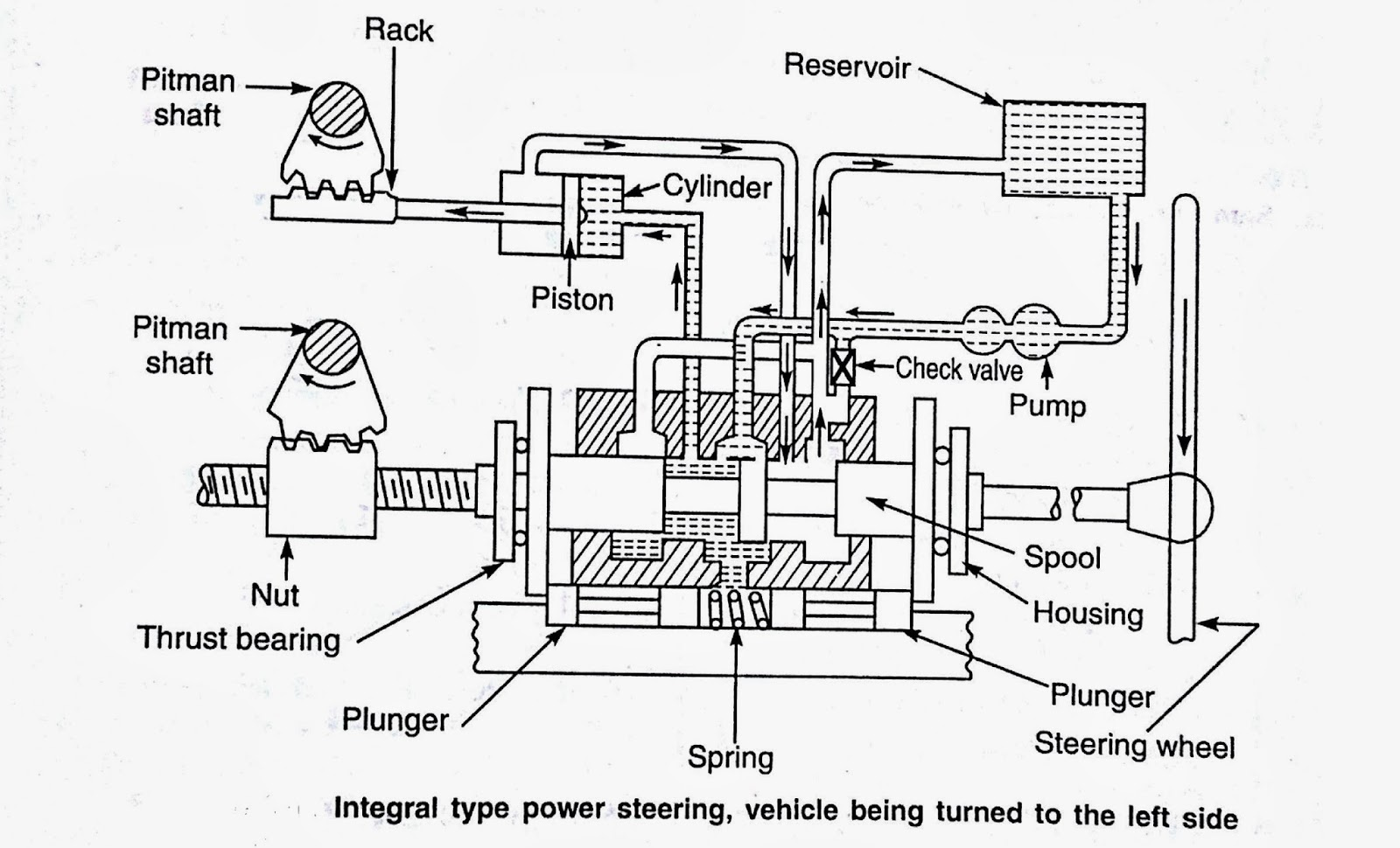 Royalmechtech Types And Working Of Power Steering