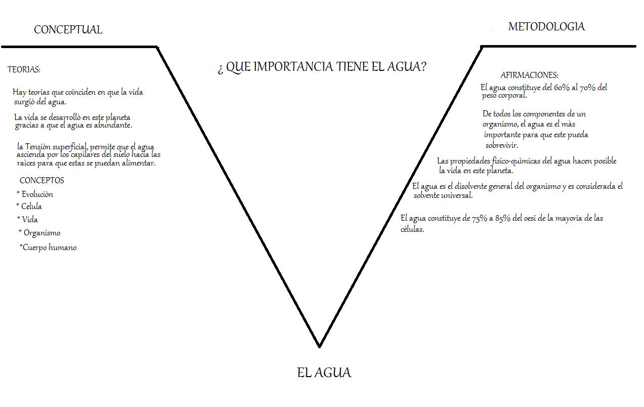 Diagrama V De Gowin Aritmetica Su Aprendizaje Y Su Ensenanza