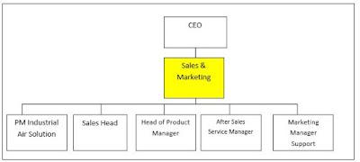Jobdes Dan Tanggung Jawab Director Sales And Marketing