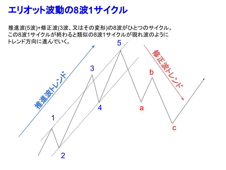 エリオット波動8波1サイクルイメージ