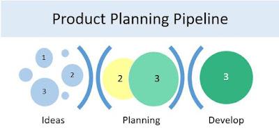 StarCIO Product Pipeline