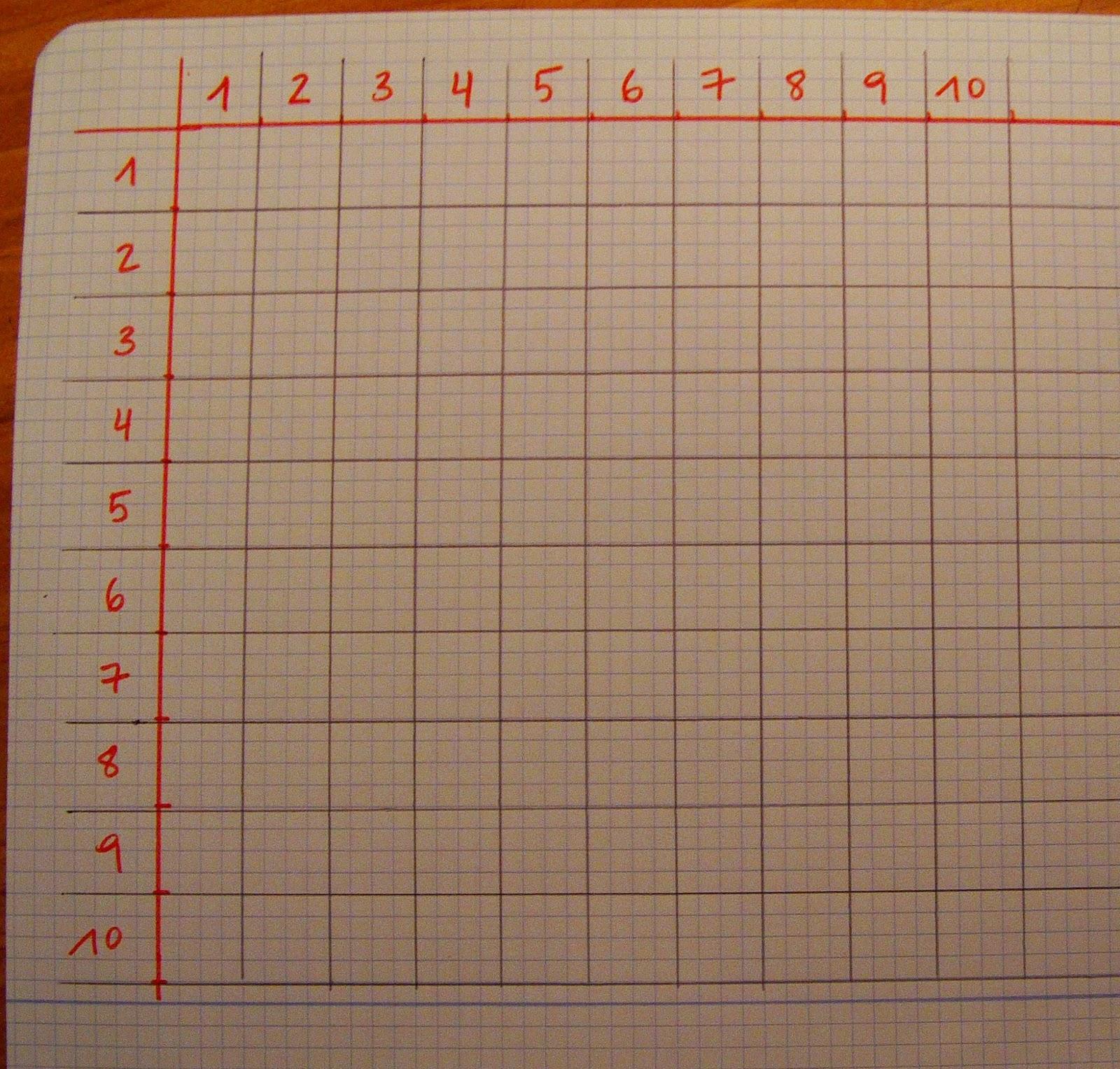 S.O.S. Matemáticas para padres: Tablas de multiplicar: otra forma ...