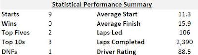 Stats - Brad Keselowski (No. 2 Team Penske Ford)
