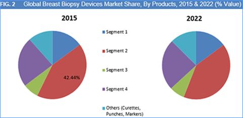 latest reports biopsy devices market china
