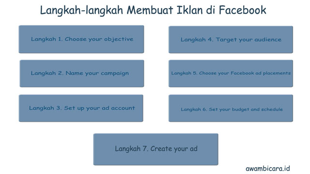 langkah-langkah membuat iklan di facebook