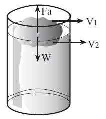 Berdasarkan ilmu fisika terdapat istilah mengenai fluida Bunyi dan Rumus Hukum Archimedes