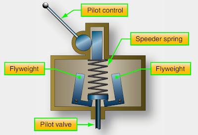 aircraft propeller governor
