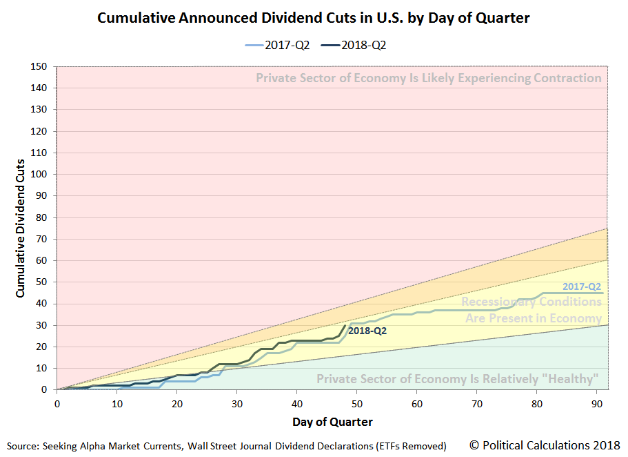 Cumulative Announced Dividend Cuts in U.S. by Day of Quarter, 2017Q2 vs 2018Q2 (QTD)