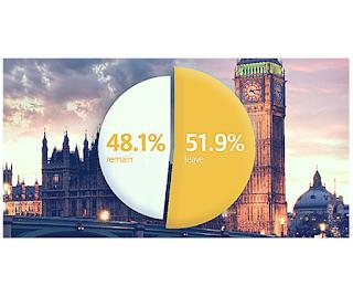 Brexit sur le secteur de l'assurance