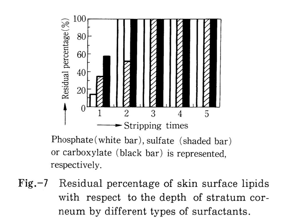 リン酸系と硫酸系とカルボン酸系の界面活性剤の角層深部において残余した表皮脂質の割合の棒グラフ