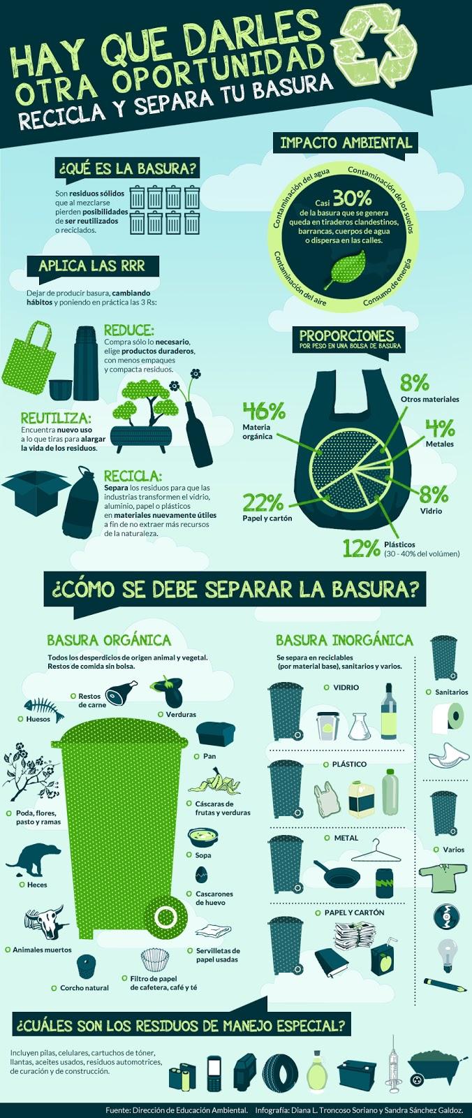 Infograf a aprende a separar tu basura ecosiglos for Oficina medio ambiente