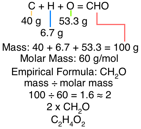 Chemical Chaos: Molecular & Empirical Fromulas