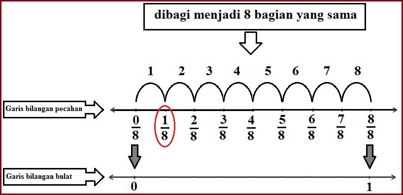 Bagaimana cara menentukan letak pecahan pada garis bilangan perhatikan gambar di atas bilangan bulat dari 0 sampai 1 dibagi menjadi delapan bagian yang sama dan letak bilangan pecahan 18 yang dilingkari merah ccuart Gallery