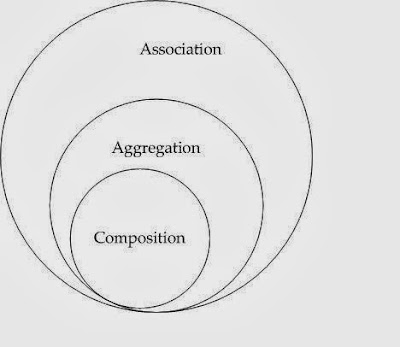 Association, Composition and Aggregation, Java, UML ,Object Oriented Programming