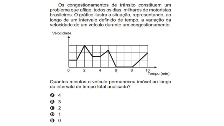 Os congestionamentos de trânsito constituem um problema que aflige, todos os dias, milhares de motoristas brasileiros. O gráfico ilustra a situação, representando, ao longo de um intervalo definido de tempo, a variação da velocidade de um veículo durante um congestionamento.