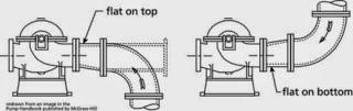 bottom flat dan top flat reducer di pompa