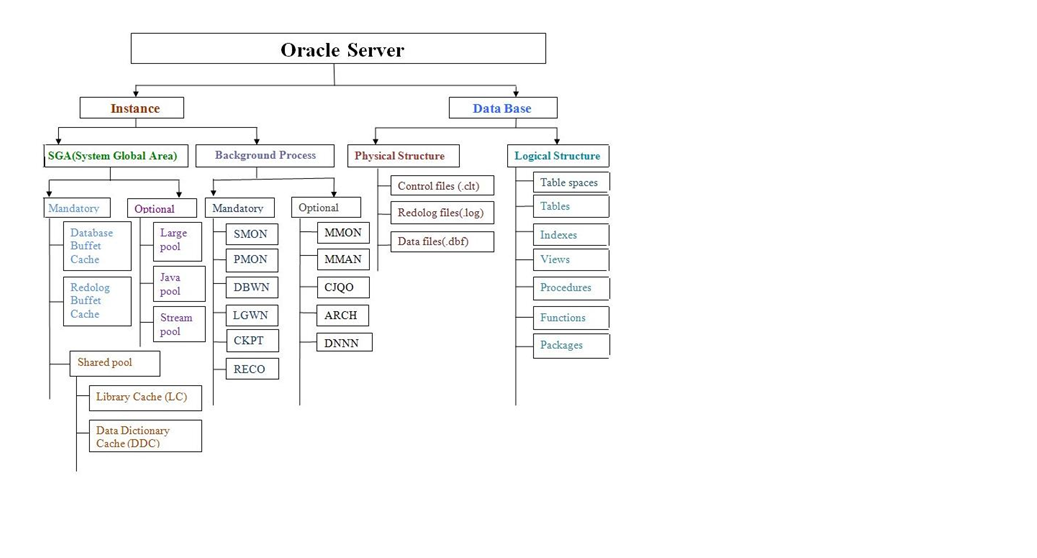 SR's Oracle and Linux Classes: Oracle Dba Administration