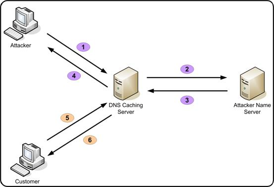 DNS Cache Poisoning attack on Google ,Gmail , Yahoo