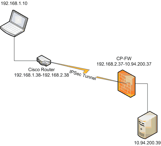 VPN Lab between Cisco Router and Checkpoint Firewall - Cyber
