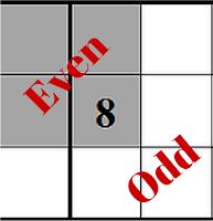Even (Odd) Sudoku puzzles