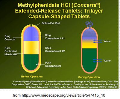 methylphenidate, Ritalin, Concerta: Drug Facts, Side Effects