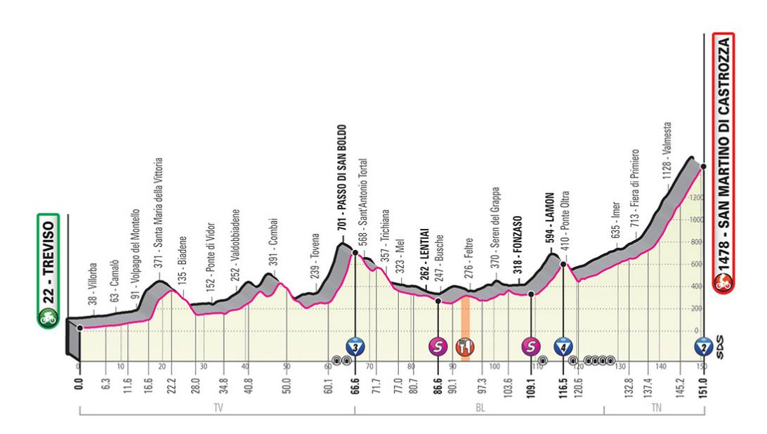 Rojadirecta Diretta Ciclismo 19° Tappa Oggi: Treviso arrivo in salita San Martino di Castrozza Streaming su Rai TV | Giro d'Italia 2019.