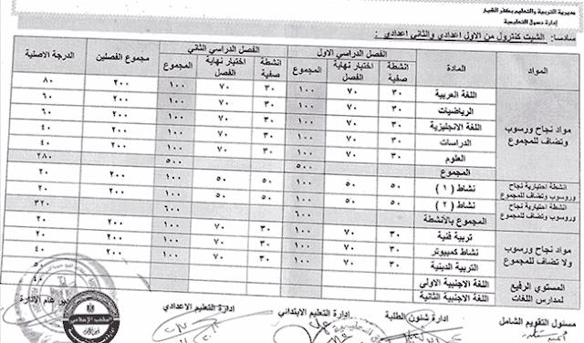 توزيع درجات عربي - انجليزي - رياضيات - علوم - دراسات - انشطة صفية - انشطة لاصفية - فنية - تربية رياضية