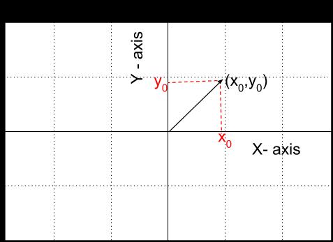 Discrete Fourier Transform - a Linear Algebra Perspective