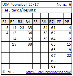 juega al porwerball con nuestros números optimizados, desde españa