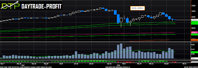 Dow Jones technical analysis