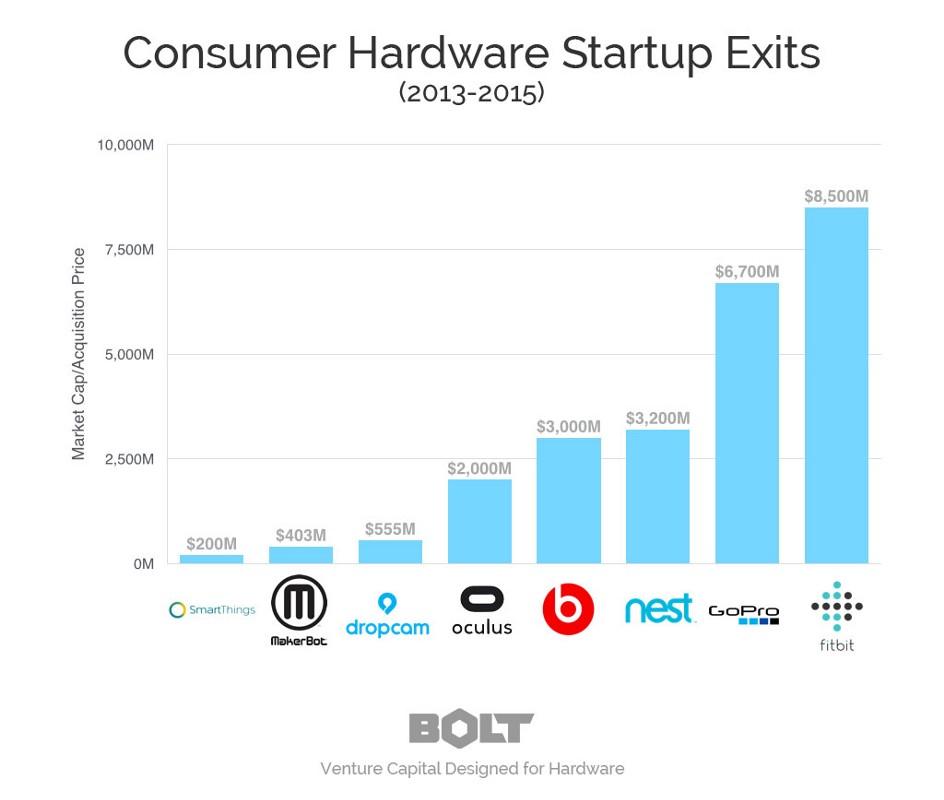 3張圖!看懂「硬體新創」投資趨勢