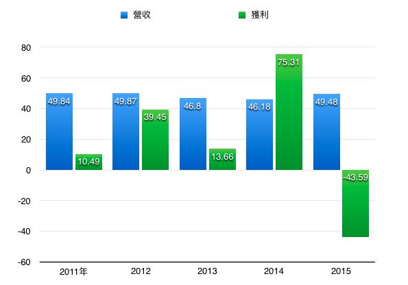 圖說:雅虎過去五年營收一直陷入瓶頸,無法突破50億美元大關。