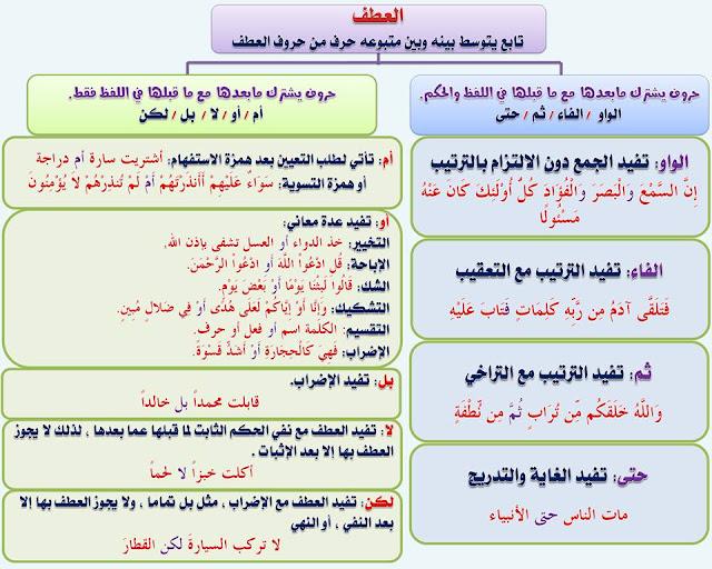 """انفراد.... كل قواعد اللغة العربية لطلاب """"ابتدائي - اعدادي - ثانوي"""" في صورة لوحات مبسطة مع الشرح والتدريبات 107"""