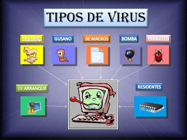 tipos de virus que existen en informatica