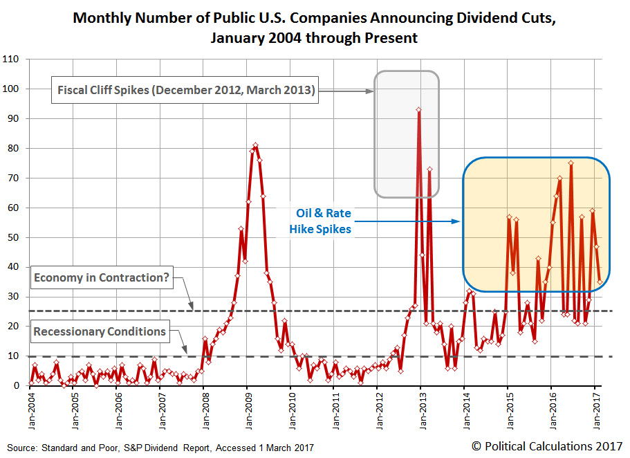 Monthly Number of Public U.S. Companies Posting Decreasing Dividends, January 2004 through February 2017