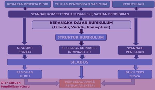 Download Promes Prota Silabus KI KD Akidah Akhlak MA Kelas 1 K13