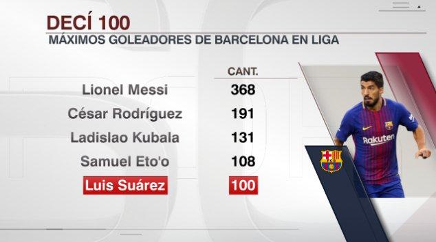 El pistolero Suárez se une al club de jugadores que han marcado 100 goles con el FC Barcelona en Liga
