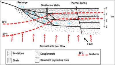 Sistem Panas Bumi pada Cekungan Sedimen