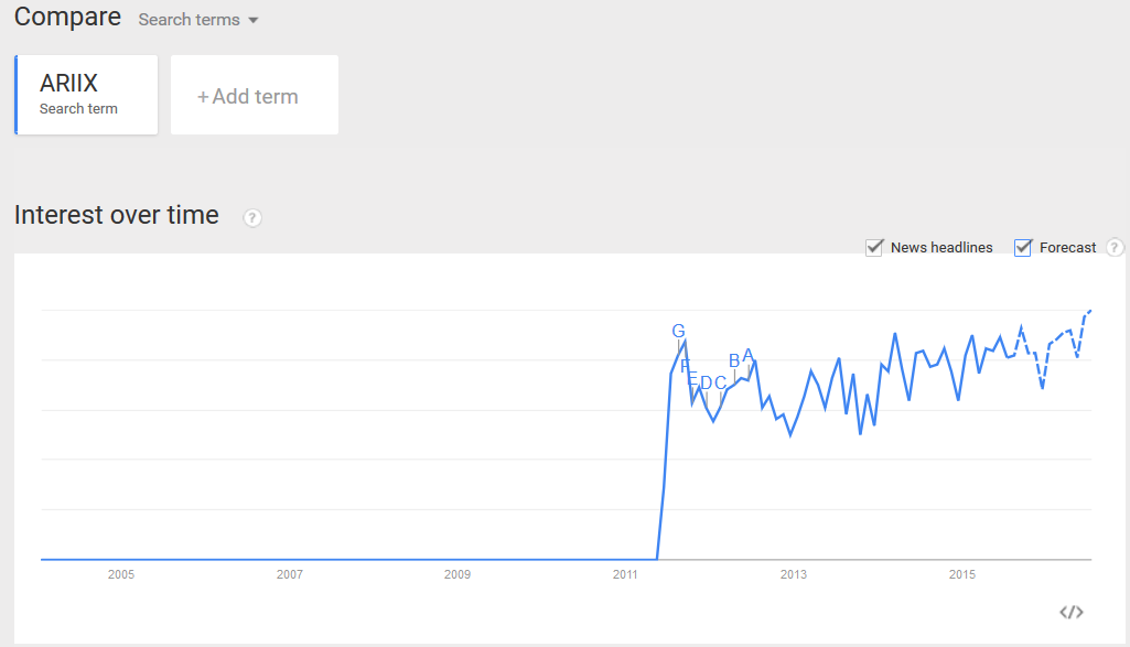 Google Trends ARIIX