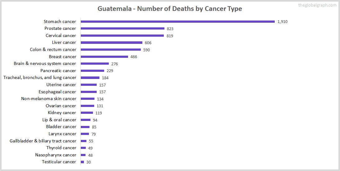 Major Risk Factors of Death (count) in Guatemala