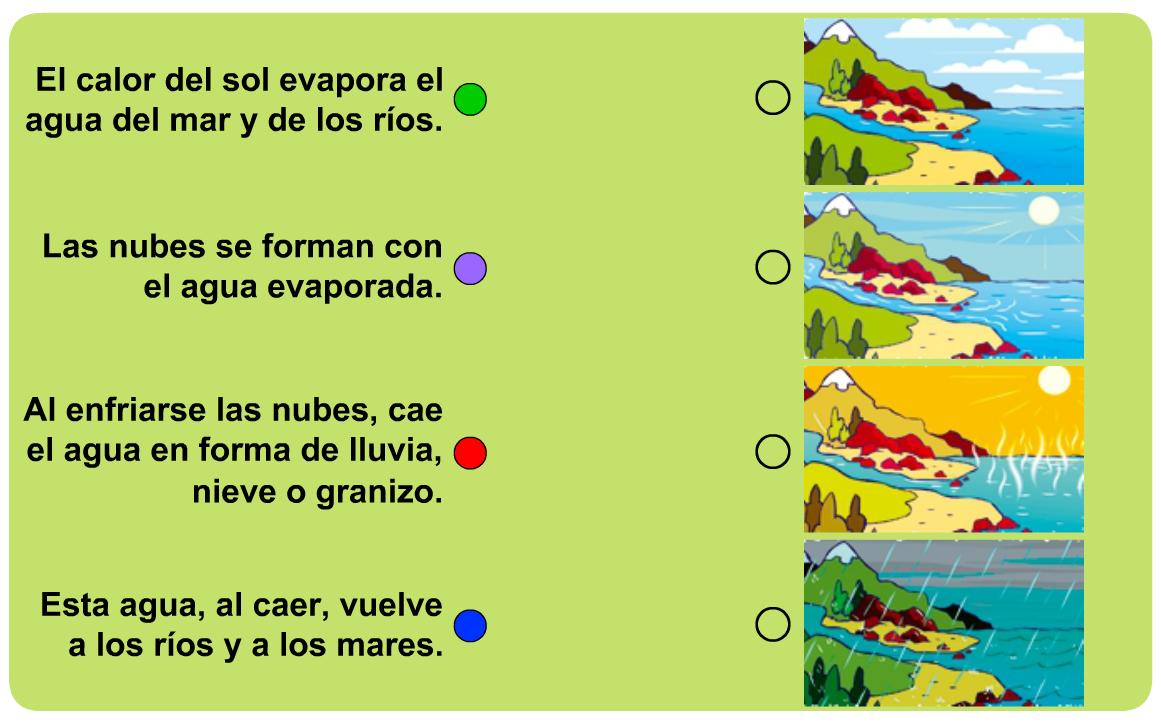 Resultado de imagen de actividades ciclo agua segundodecarlos