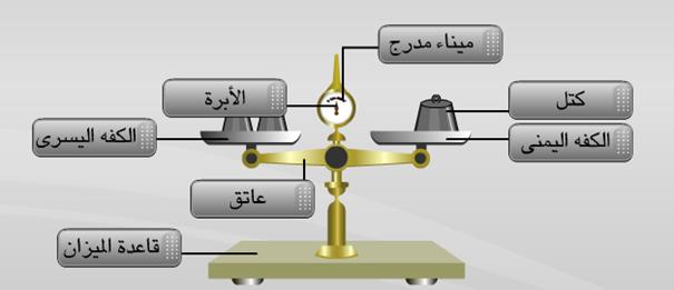 المستوى الخامس:النشاط العلمي أسماء أجزاء الميزان ذو الكفتين