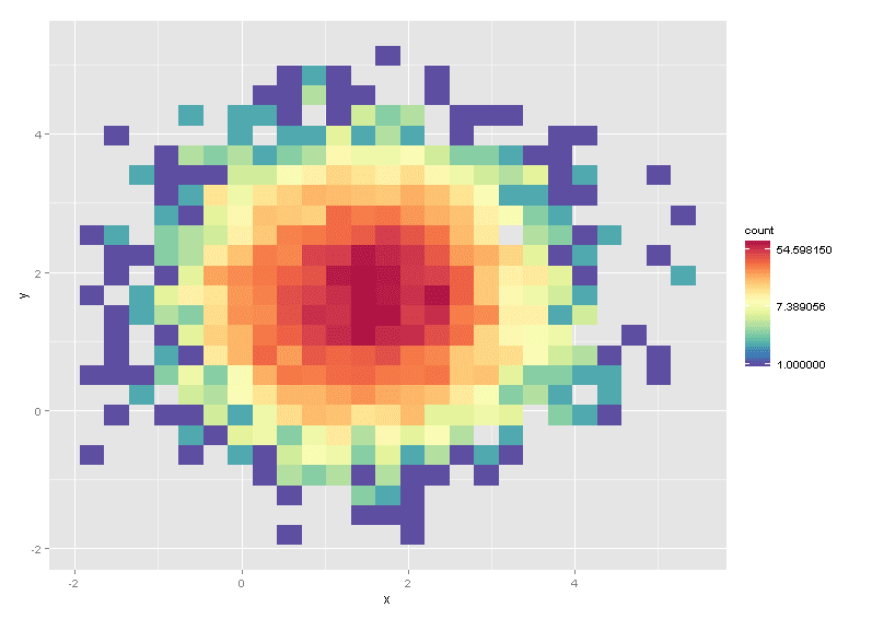 5 Ways to Do 2D Histograms in R – everyday analytics