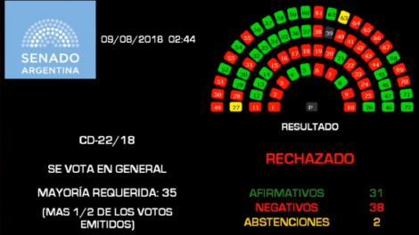 El senado argentino rechazó por 38 votos a 31 el proyecto de legalización del aborto