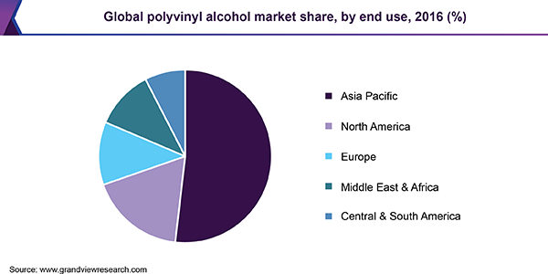 Global Industry of the Polyvinyl Alcohol