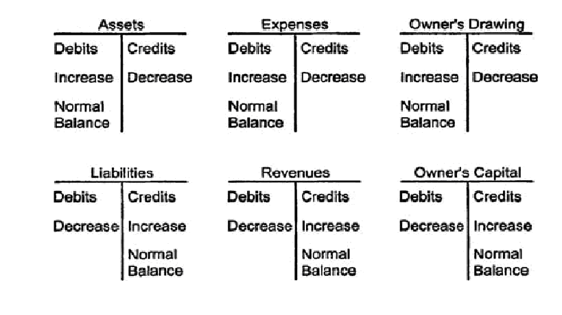 Accounts Affected By A Transaction Which Category Each Account Falls Into And Whether The Increases Or Decreases S Balance