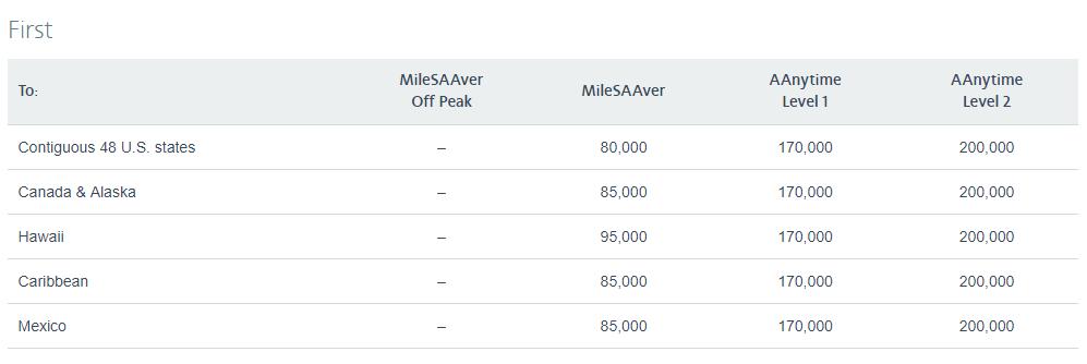 [AA] 美國航空哩程兌換表(頭等艙):Asia 1出發 (日本、韓國)