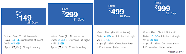 Reliance JIO 4G Data Plans 2017